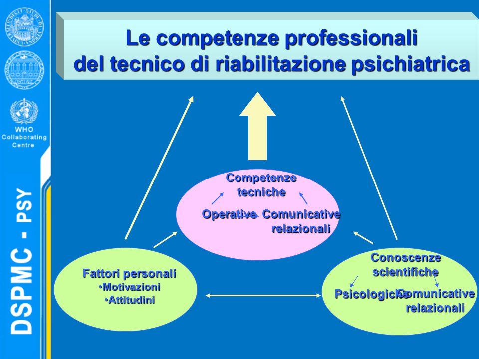 Le competenze professionali del tecnico di riabilitazione psichiatrica Fattori personali MotivazioniMotivazioni AttitudiniAttitudini Conoscenze scientifiche Psicologiche Comunicative relazionali Competenze tecniche Operative Comunicative relazionali