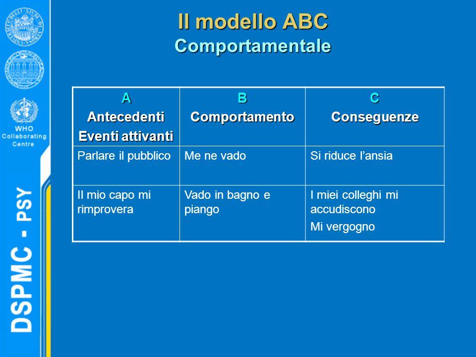 Il modello ABC Comportamentale AAntecedenti Eventi attivanti BComportamentoCConseguenze Parlare il pubblicoMe ne vadoSi riduce l'ansia Il mio capo mi
