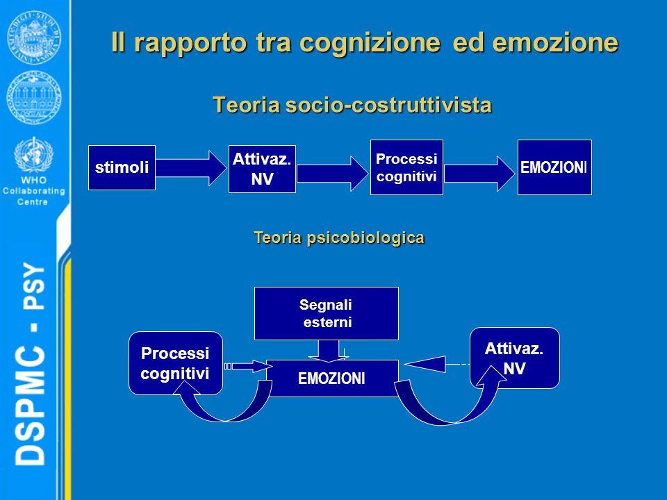Il rapporto tra cognizione ed emozione Teoria socio-costruttivista stimoli Attivaz. NV Processi cognitivi EMOZION I Segnali esterni EMOZIONI Processi