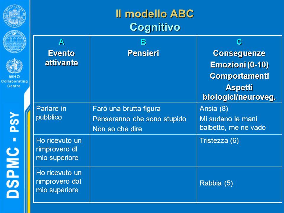 Il modello ABC Cognitivo A Evento attivante BPensieriCConseguenze Emozioni (0-10) Comportamenti Aspetti biologici/neuroveg. Parlare in pubblico Farò u