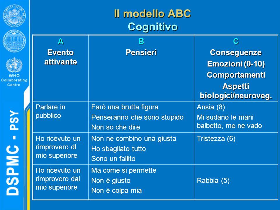 Il modello ABC Cognitivo A Evento attivante BPensieriCConseguenze Emozioni (0-10) Comportamenti Aspetti biologici/neuroveg.