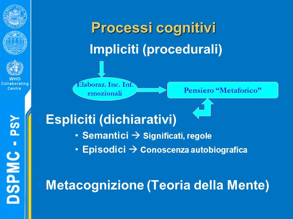 Processi cognitivi Espliciti (dichiarativi) Semantici  Significati, regole Episodici  Conoscenza autobiografica Metacognizione (Teoria della Mente) Pensiero Metaforico Elaboraz.