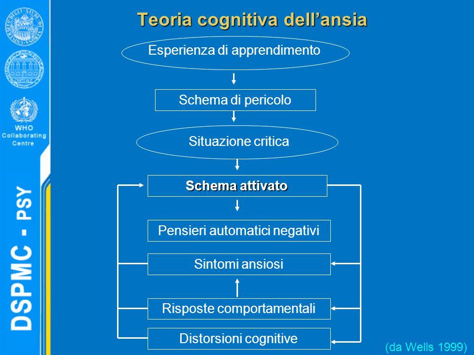 Teoria cognitiva dell'ansia (da Wells 1999) Schema attivato Pensieri automatici negativi Sintomi ansiosi Risposte comportamentali Distorsioni cognitive Schema di pericolo Situazione critica Esperienza di apprendimento