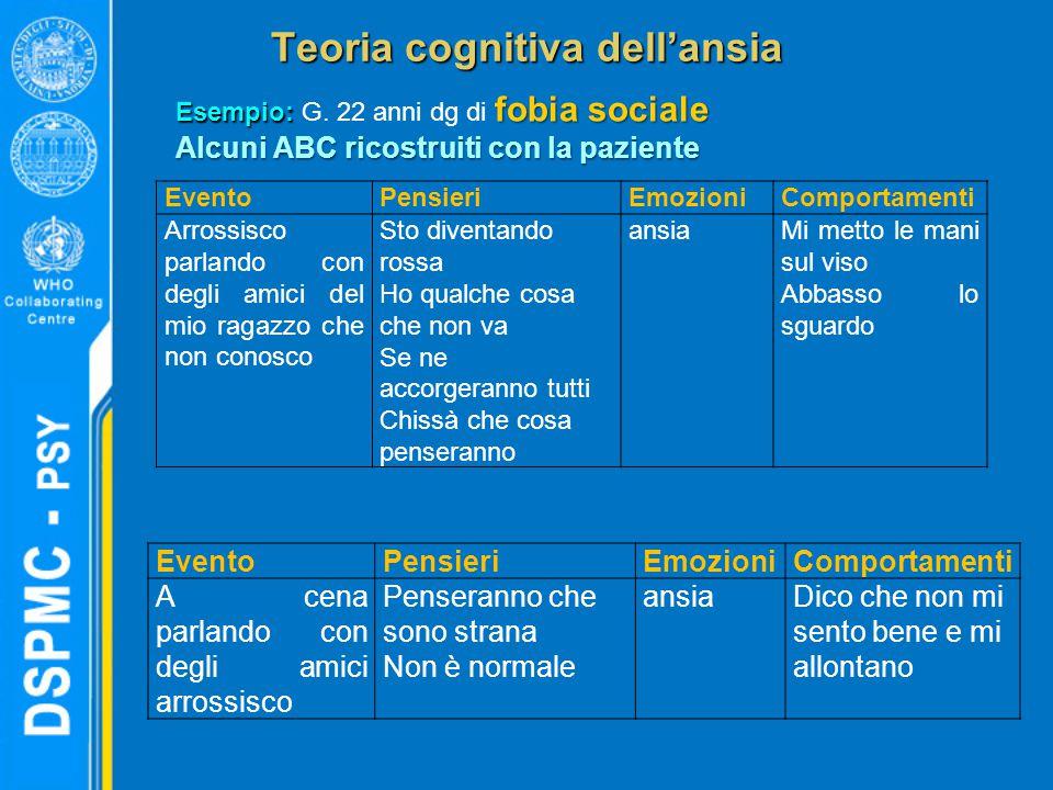 Teoria cognitiva dell'ansia Esempio: fobia sociale Esempio: G. 22 anni dg di fobia sociale Alcuni ABC ricostruiti con la paziente EventoPensieriEmozio