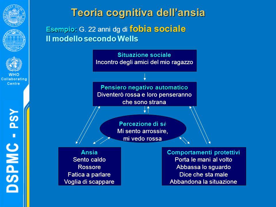 Teoria cognitiva dell'ansia Esempio: fobia sociale Esempio: G. 22 anni dg di fobia sociale Il modello secondo Wells Situazione sociale Incontro degli