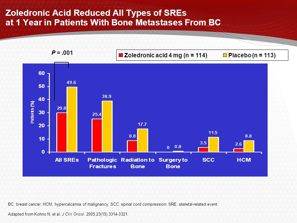 Zoledronic Acid Reduced All Types of SREs at 1 Year in Patients With Bone Metastases From BC BC, breast cancer; HCM, hypercalcemia of malignancy; SCC, spinal cord compression; SRE, skeletal-related event.