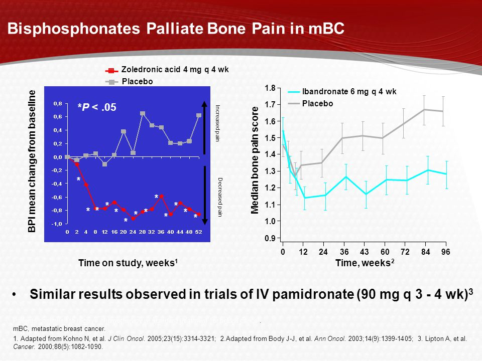 Bisphosphonates Palliate Bone Pain in mBC Patients continued to receive chemotherapy or standard treatment for breast cancer.