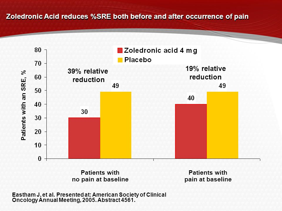Zoledronic Acid reduces %SRE both before and after occurrence of pain Patients with no pain at baseline Patients with pain at baseline Patients with an SRE, % 39% relative reduction 19% relative reduction Eastham J, et al.