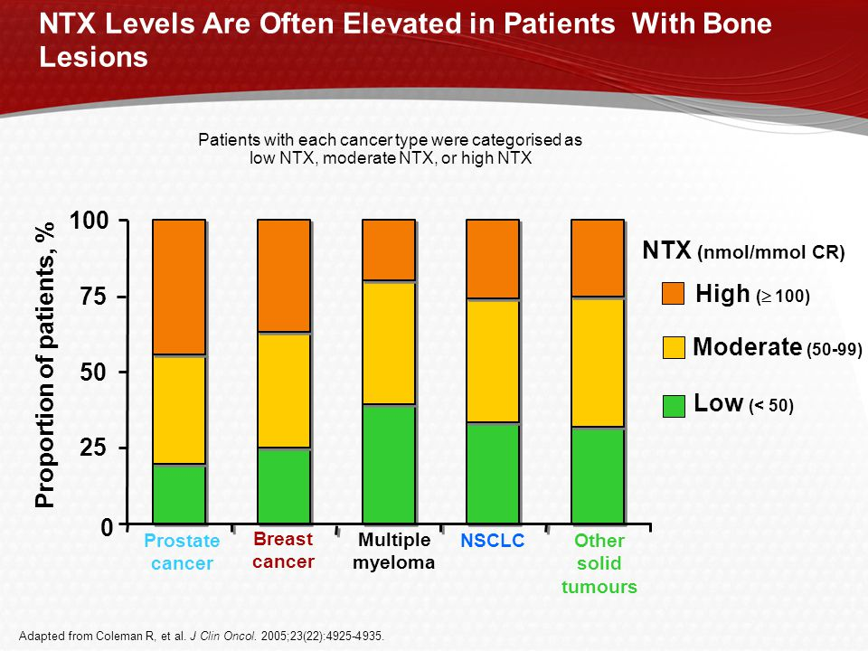 NTX Levels Are Often Elevated in Patients With Bone Lesions Patients with each cancer type were categorised as low NTX, moderate NTX, or high NTX Low (< 50) Moderate (50-99) High (  100) Proportion of patients, % Prostate cancer 0 25 50 75 100 Breast cancer Multiple myeloma NSCLCOther solid tumours Adapted from Coleman R, et al.