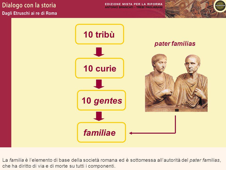 La familia è l'elemento di base della società romana ed è sottomessa all'autorità del pater familias, che ha diritto di via e di morte su tutti i comp