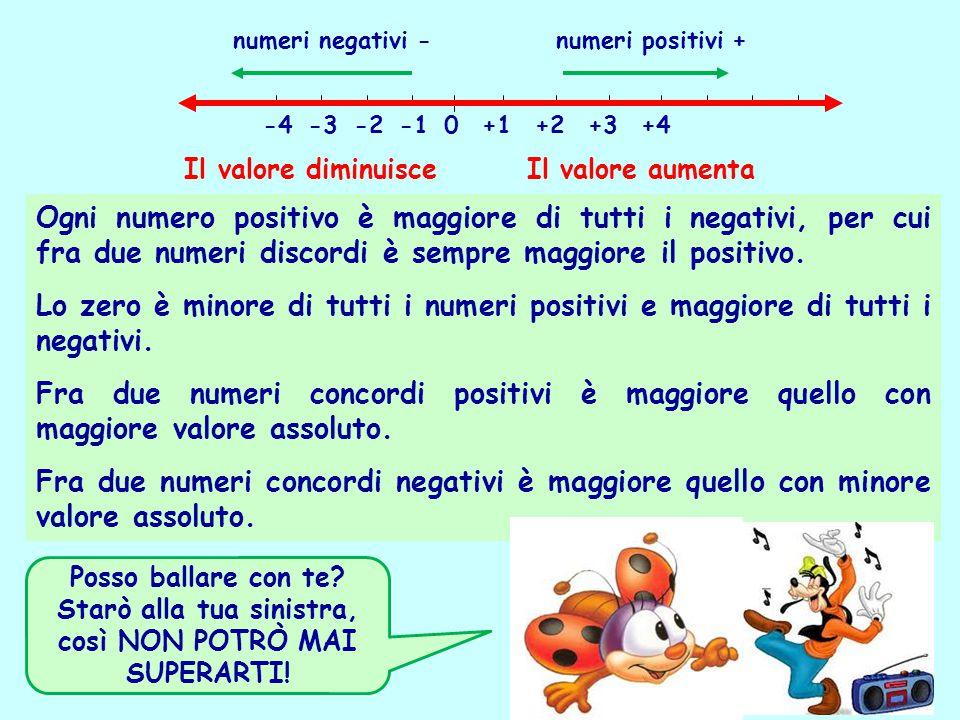 Ogni numero positivo è maggiore di tutti i negativi, per cui fra due numeri discordi è sempre maggiore il positivo. Lo zero è minore di tutti i numeri