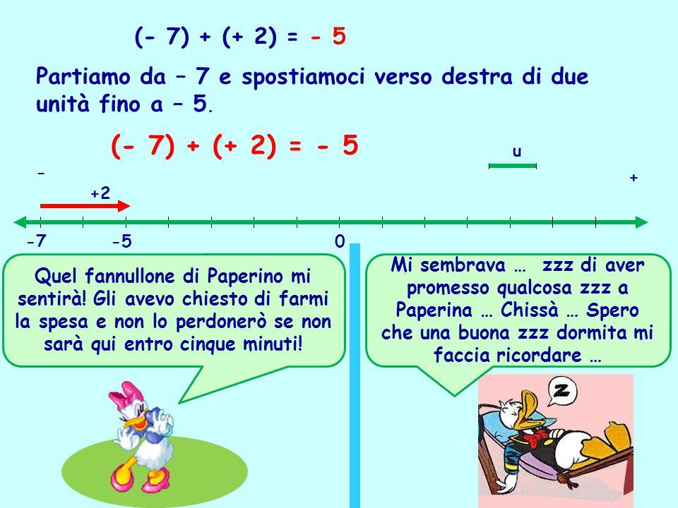 (- 7) + (+ 2) = - 5 Partiamo da – 7 e spostiamoci verso destra di due unità fino a – 5. (- 7) + (+ 2) = - 5 -7-50 u +2 + - Quel fannullone di Paperino