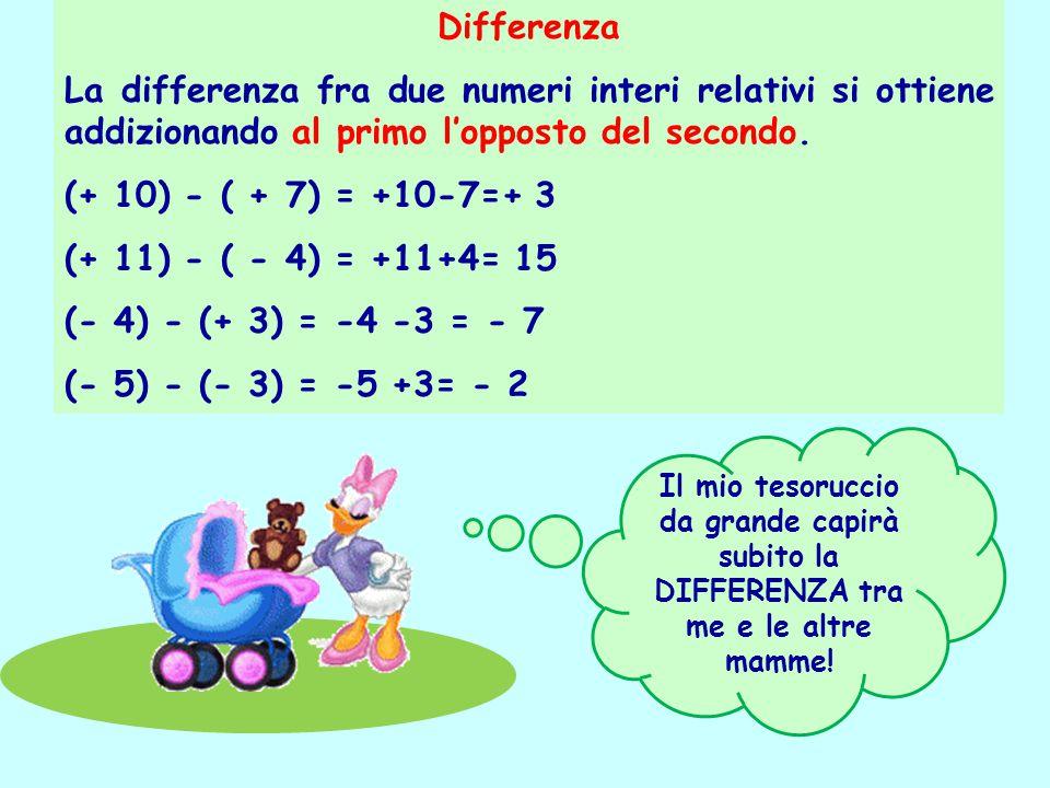 Differenza La differenza fra due numeri interi relativi si ottiene addizionando al primo l'opposto del secondo. (+ 10) - ( + 7) = +10-7=+ 3 (+ 11) - (
