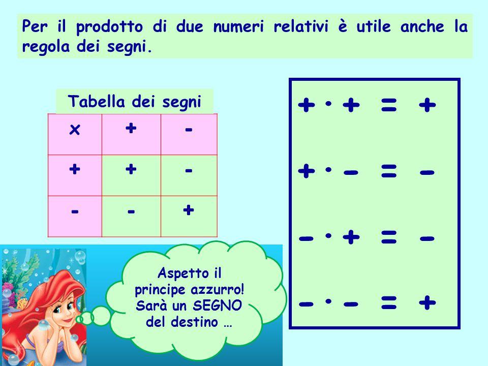 Per il prodotto di due numeri relativi è utile anche la regola dei segni. x +·+ = + +·- = - -·+ = - -·- = + Tabella dei segni Aspetto il principe azzu