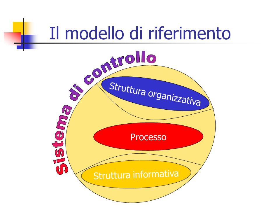 Il modello di riferimento Struttura organizzativa Processo Struttura informativa