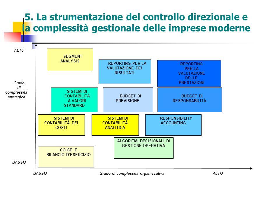ALTO Grado di complessità strategica BASSO BASSO Grado di complessità organizzativa ALTO CO.GE E BILANCIO D'ESERCIZIO SEGMENT ANALYSIS RESPONSIBILITY