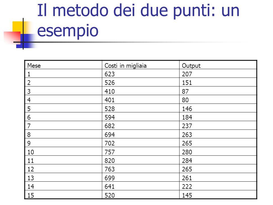 Il metodo dei due punti: un esempio MeseCosti in migliaiaOutput 1623207 2526151 341087 440180 5528146 6594184 7682237 8694263 9702265 10757280 1182028