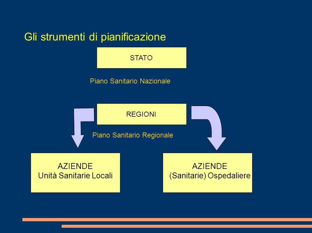 Gli strumenti di pianificazione STATO REGIONI AZIENDE Unità Sanitarie Locali AZIENDE (Sanitarie) Ospedaliere Piano Sanitario Nazionale Piano Sanitario