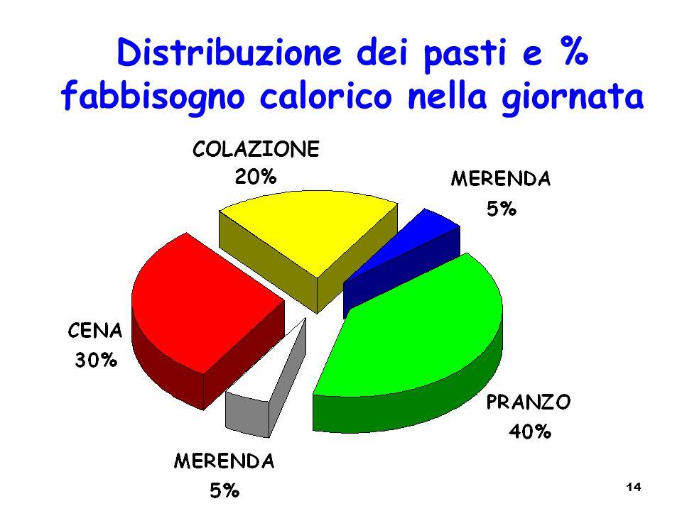 Distribuzione dei pasti e % fabbisogno calorico nella giornata 14 COLAZIONE 20%