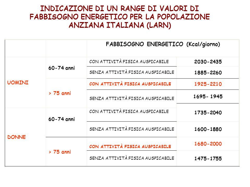 INDICAZIONE DI UN RANGE DI VALORI DI FABBISOGNO ENERGETICO PER LA POPOLAZIONE ANZIANA ITALIANA (LARN) FABBISOGNO ENERGETICO (Kcal/giorno) UOMINI 60-74 anni CON ATTIVITÀ FISICA AUSPICABILE 2030-2435 SENZA ATTIVITÀ FISICA AUSPICABILE 1885-2260 > 75 anni CON ATTIVITÀ FISICA AUSPICABILE 1925-2210 SENZA ATTIVITÀ FISICA AUSPICABILE 1695- 1945 1735-2040 DONNE 60-74 anni CON ATTIVITÀ FISICA AUSPICABILE SENZA ATTIVITÀ FISICA AUSPICABILE 1600-1880 > 75 anni CON ATTIVITÀ FISICA AUSPICABILE 1680-2000 SENZA ATTIVITÀ FISICA AUSPICABILE 1475-1755