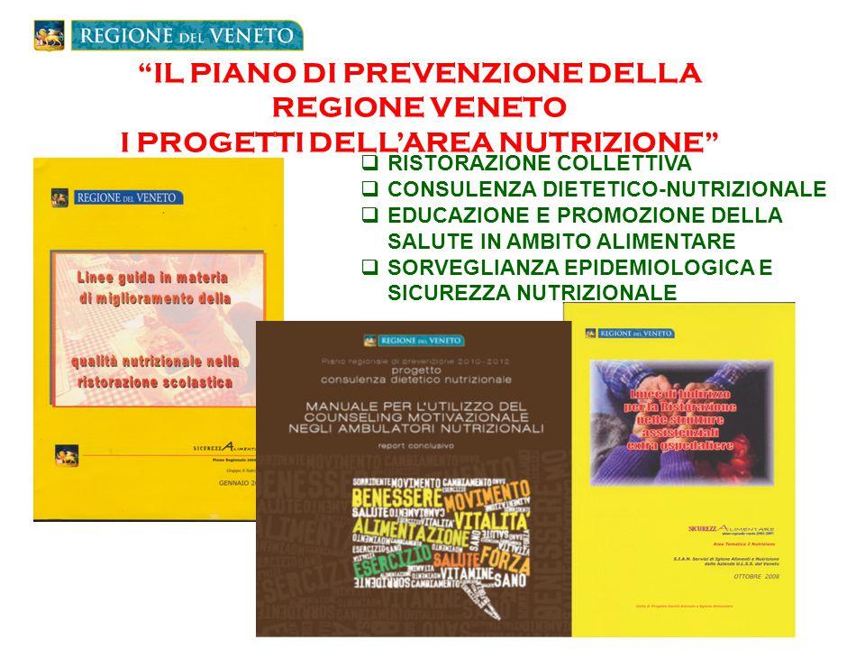 IL PIANO DI PREVENZIONE DELLA REGIONE VENETO I PROGETTI DELL'AREA NUTRIZIONE SIAN  RISTORAZIONE COLLETTIVA  CONSULENZA DIETETICO-NUTRIZIONALE  EDUCAZIONE E PROMOZIONE DELLA SALUTE IN AMBITO ALIMENTARE  SORVEGLIANZA EPIDEMIOLOGICA E SICUREZZA NUTRIZIONALE