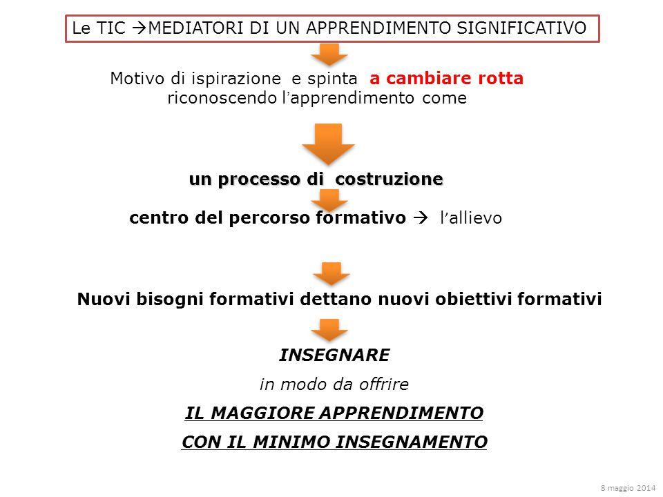 Nuovi bisogni formativi dettano nuovi obiettivi formativi Le TIC  MEDIATORI DI UN APPRENDIMENTO SIGNIFICATIVO Motivo di ispirazione e spinta a cambiare rotta riconoscendo l'apprendimento come un processo di costruzione centro del percorso formativo  l'allievo INSEGNARE in modo da offrire IL MAGGIORE APPRENDIMENTO CON IL MINIMO INSEGNAMENTO 8 maggio 2014