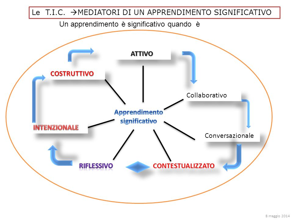 Le T.I.C.  MEDIATORI DI UN APPRENDIMENTO SIGNIFICATIVO Un apprendimento è significativo quando è ATTIVOATTIVO Collaborativo Conversazionale COSTRUTTI