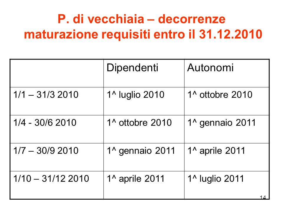 14 P. di vecchiaia – decorrenze maturazione requisiti entro il 31.12.2010 DipendentiAutonomi 1/1 – 31/3 20101^ luglio 20101^ ottobre 2010 1/4 - 30/6 2