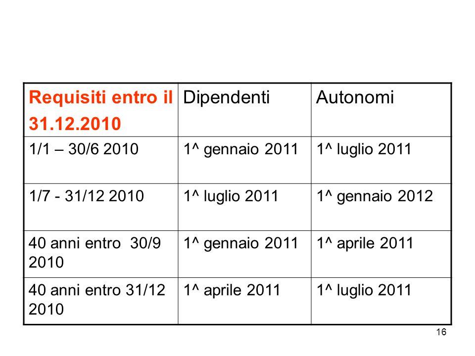 16 Requisiti entro il 31.12.2010 DipendentiAutonomi 1/1 – 30/6 20101^ gennaio 20111^ luglio 2011 1/7 - 31/12 20101^ luglio 20111^ gennaio 2012 40 anni entro 30/9 2010 1^ gennaio 20111^ aprile 2011 40 anni entro 31/12 2010 1^ aprile 20111^ luglio 2011