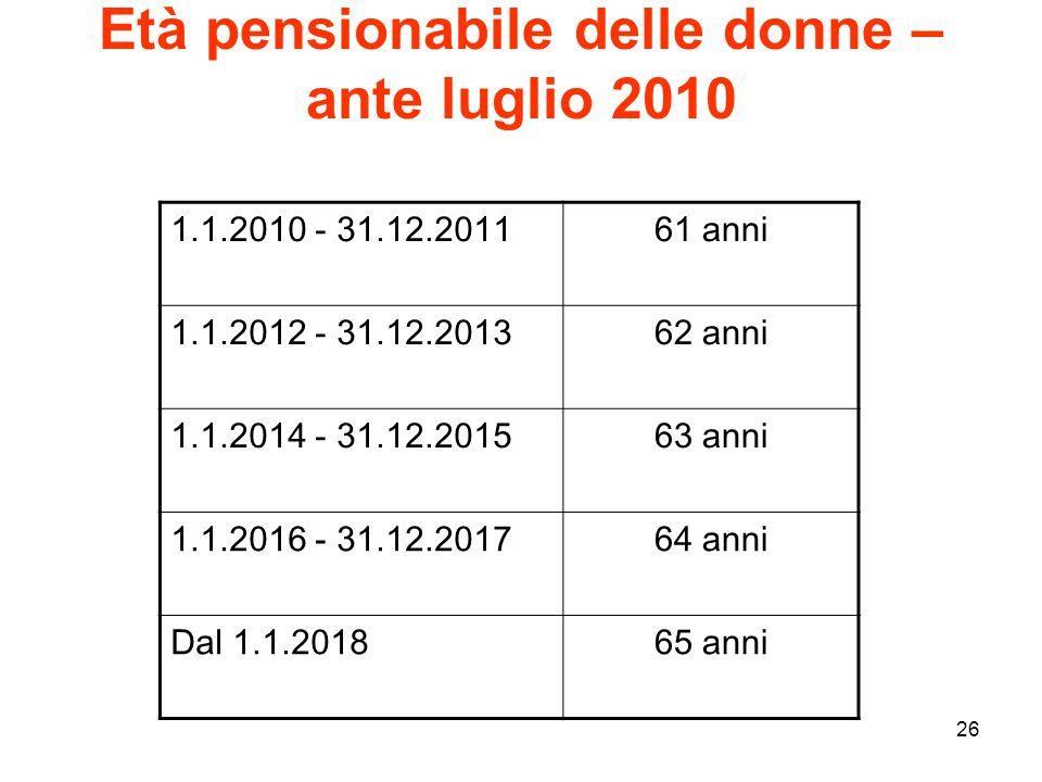 26 Età pensionabile delle donne – ante luglio 2010 1.1.2010 - 31.12.201161 anni 1.1.2012 - 31.12.201362 anni 1.1.2014 - 31.12.201563 anni 1.1.2016 - 31.12.201764 anni Dal 1.1.201865 anni