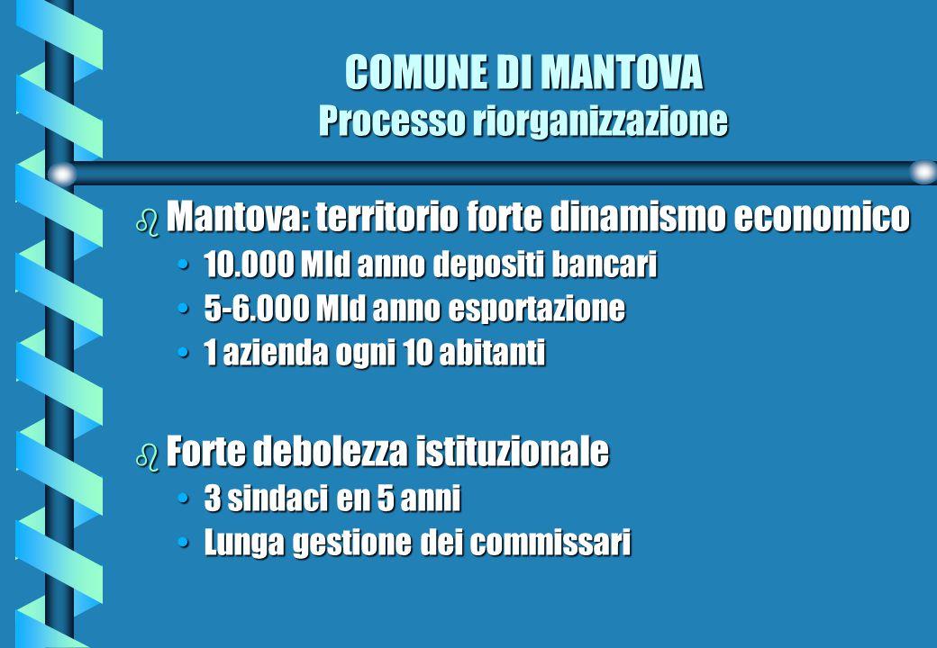 COMUNE DI MANTOVA Processo riorganizzazione b Mantova: territorio forte dinamismo economico 10.000 Mld anno depositi bancari10.000 Mld anno depositi bancari 5-6.000 Mld anno esportazione5-6.000 Mld anno esportazione 1 azienda ogni 10 abitanti1 azienda ogni 10 abitanti b Forte debolezza istituzionale 3 sindaci en 5 anni3 sindaci en 5 anni Lunga gestione dei commissariLunga gestione dei commissari
