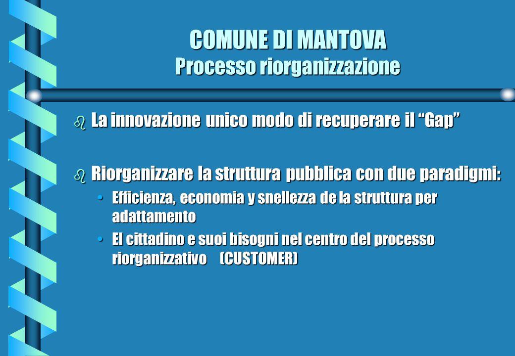 b La innovazione unico modo di recuperare il Gap b Riorganizzare la struttura pubblica con due paradigmi: Efficienza, economia y snellezza de la struttura per adattamentoEfficienza, economia y snellezza de la struttura per adattamento El cittadino e suoi bisogni nel centro del processo riorganizzativo (CUSTOMER)El cittadino e suoi bisogni nel centro del processo riorganizzativo (CUSTOMER) COMUNE DI MANTOVA Processo riorganizzazione