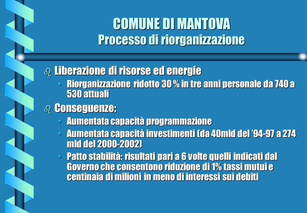COMUNE DI MANTOVA Processo di riorganizzazione b Liberazione di risorse ed energie Riorganizzazione ridotto 30 % in tre anni personale da 740 a 530 attualiRiorganizzazione ridotto 30 % in tre anni personale da 740 a 530 attuali b Conseguenze: Aumentata capacità programmazioneAumentata capacità programmazione Aumentata capacità investimenti (da 40mld del '94-97 a 274 mld del 2000-2002)Aumentata capacità investimenti (da 40mld del '94-97 a 274 mld del 2000-2002) Patto stabilità: risultati pari a 6 volte quelli indicati dal Governo che consentono riduzione di 1% tassi mutui e centinaia di milioni in meno di interessi sui debitiPatto stabilità: risultati pari a 6 volte quelli indicati dal Governo che consentono riduzione di 1% tassi mutui e centinaia di milioni in meno di interessi sui debiti