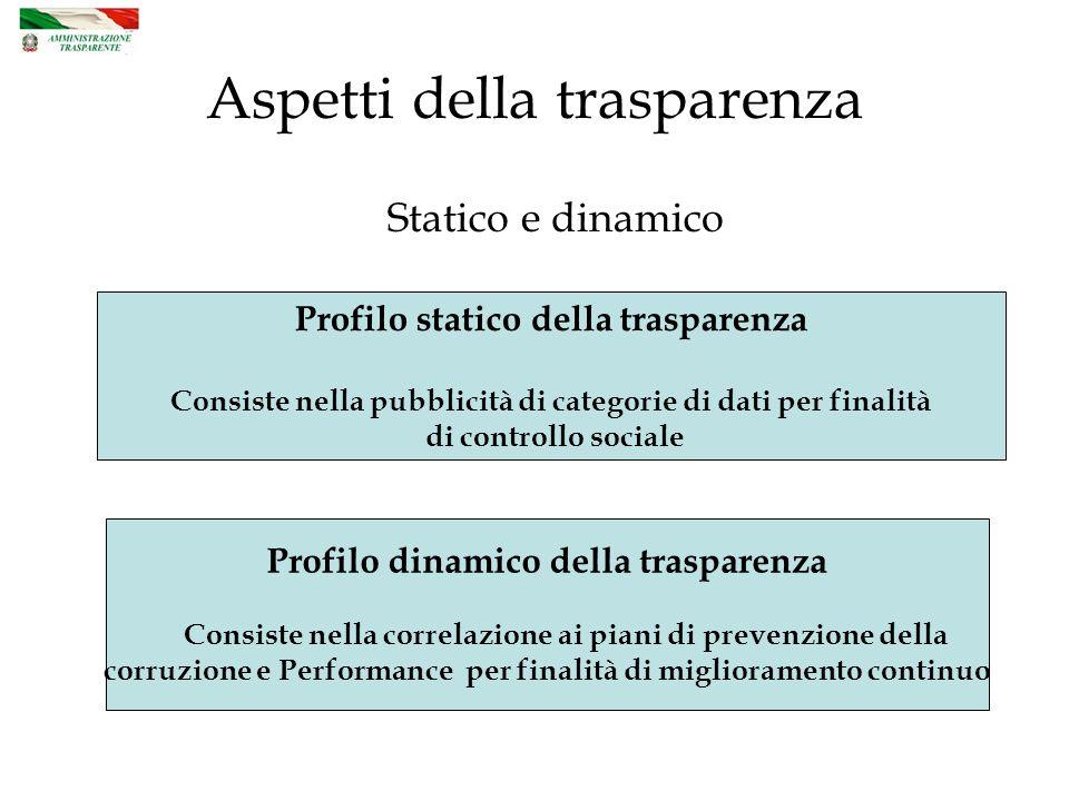 Aspetti della trasparenza Statico e dinamico Profilo statico della trasparenza Consiste nella pubblicità di categorie di dati per finalità di controllo sociale Profilo dinamico della trasparenza Consiste nella correlazione ai piani di prevenzione della corruzione e Performance per finalità di miglioramento continuo