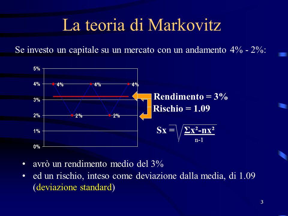 3 La teoria di Markovitz Se investo un capitale su un mercato con un andamento 4% - 2%: avrò un rendimento medio del 3% Rischio = 1.09 ed un rischio,