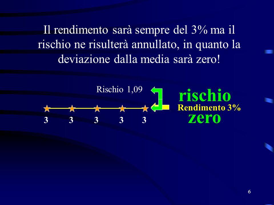 6 Il rendimento sarà sempre del 3% ma il rischio ne risulterà annullato, in quanto la deviazione dalla media sarà zero! 33333 Rendimento 3% rischio ze