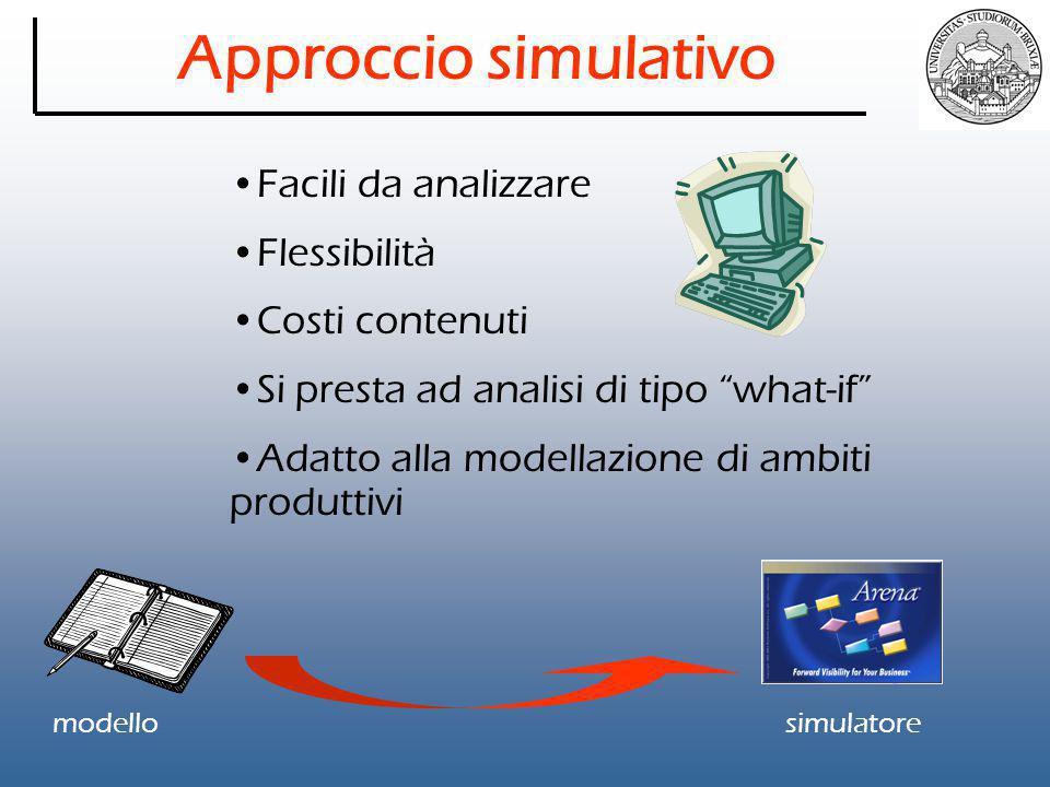 Approccio simulativo Facili da analizzare Flessibilità Costi contenuti Si presta ad analisi di tipo what-if Adatto alla modellazione di ambiti produttivi simulatoremodello