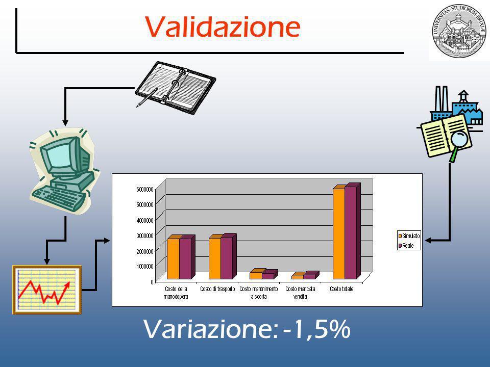 Validazione Variazione: -1,5%