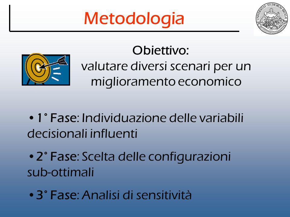 Metodologia Obiettivo: valutare diversi scenari per un miglioramento economico 1° Fase: Individuazione delle variabili decisionali influenti 2° Fase: Scelta delle configurazioni sub-ottimali 3° Fase: Analisi di sensitività