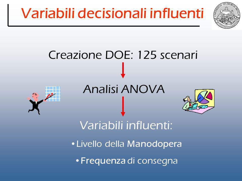 Variabili decisionali influenti Creazione DOE: 125 scenari Analisi ANOVA Variabili influenti: Livello della Manodopera Frequenza di consegna