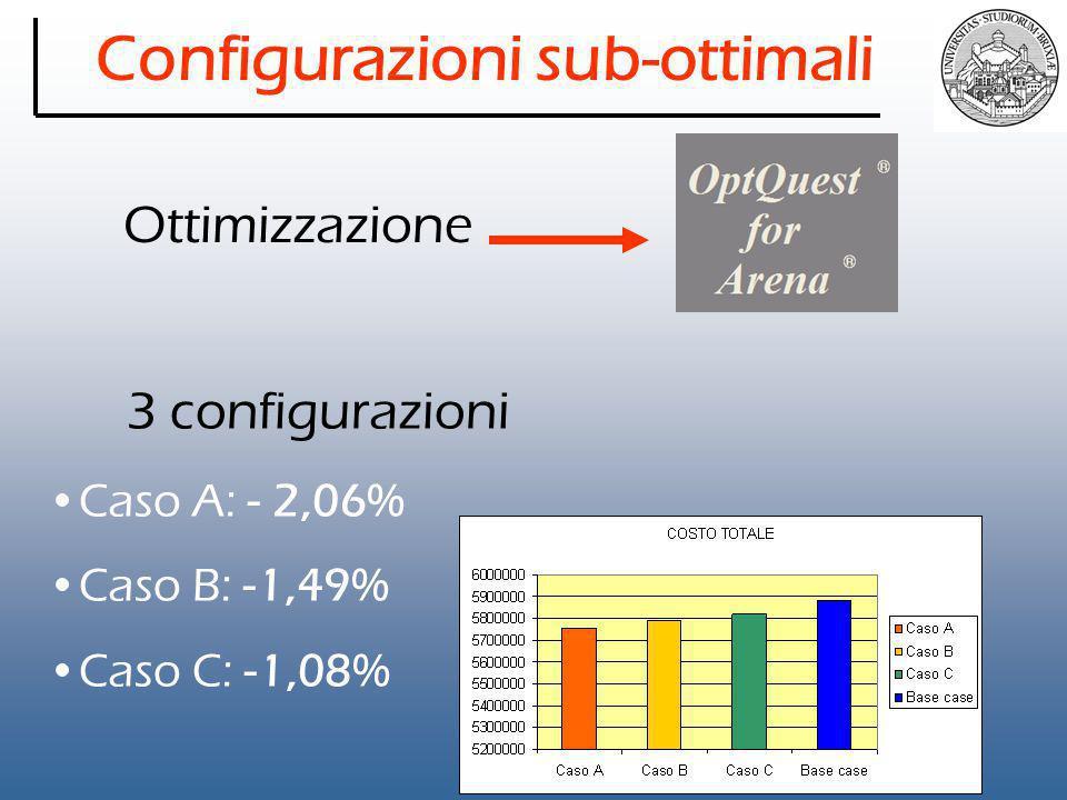 Configurazioni sub-ottimali Ottimizzazione 3 configurazioni Caso A: - 2,06% Caso B: -1,49% Caso C: -1,08%