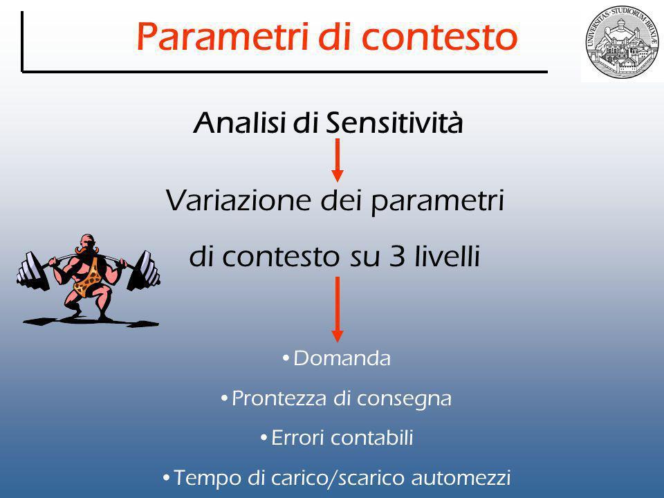 Parametri di contesto Variazione dei parametri di contesto su 3 livelli Domanda Prontezza di consegna Errori contabili Tempo di carico/scarico automezzi Analisi di Sensitività