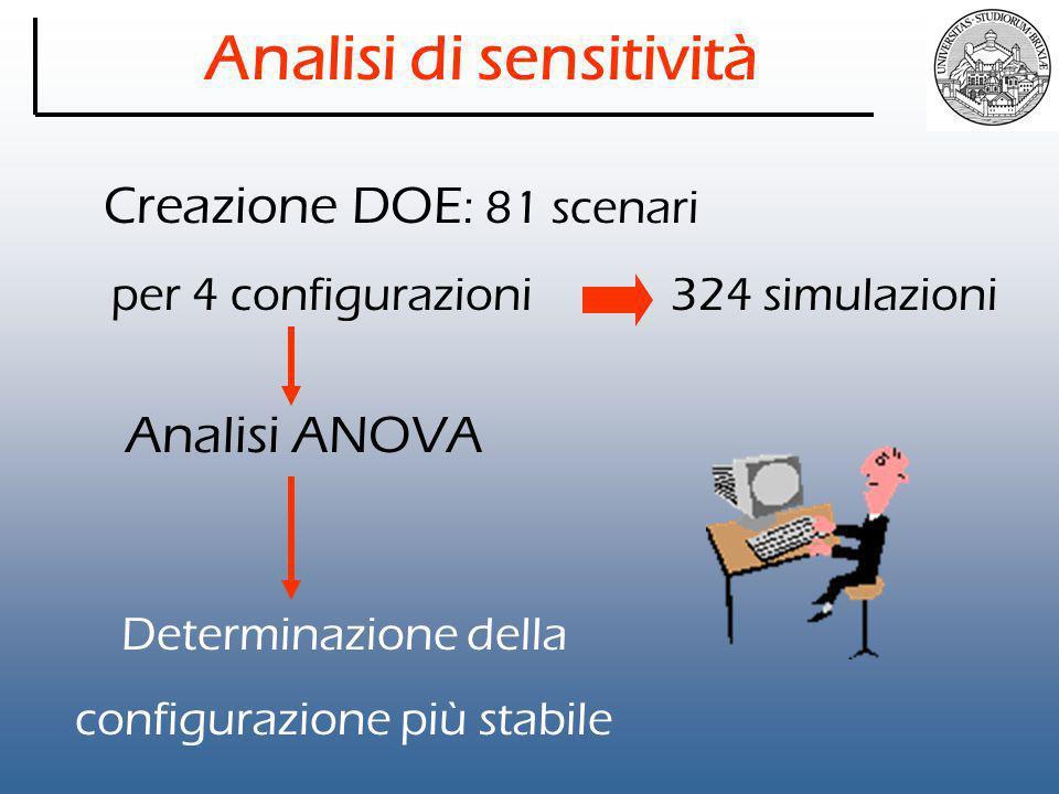 Analisi di sensitività Creazione DOE : 81 scenari per 4 configurazioni 324 simulazioni Analisi ANOVA Determinazione della configurazione più stabile