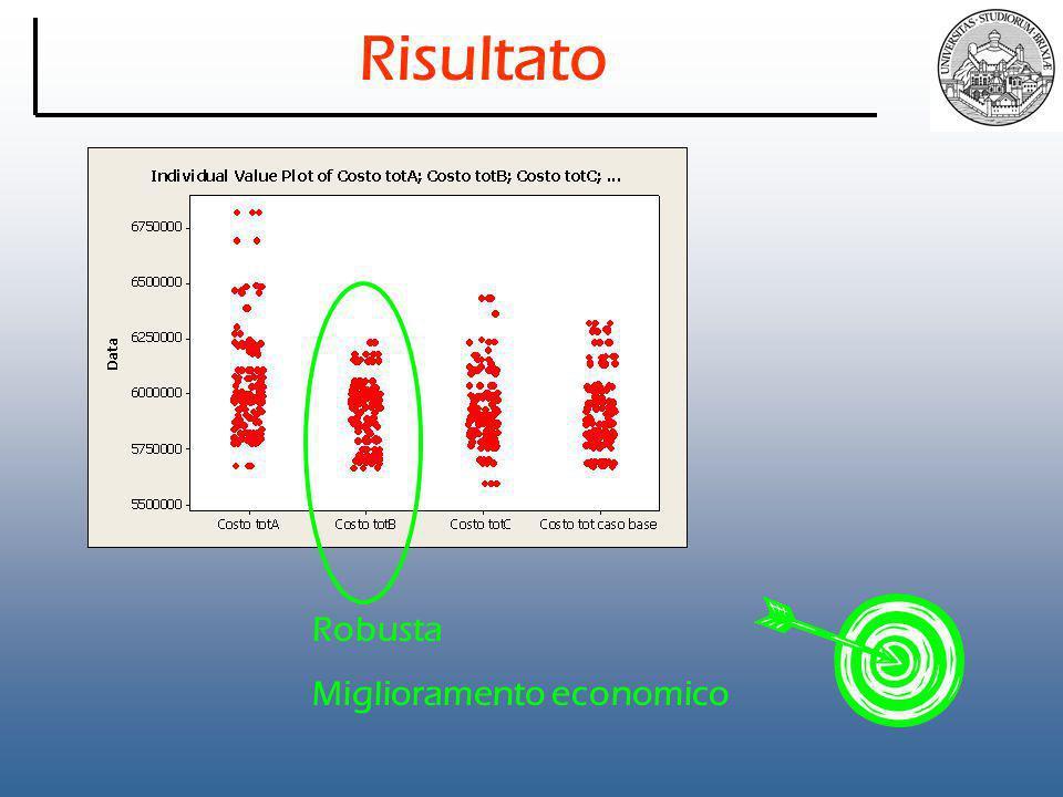 Risultato Robusta Miglioramento economico