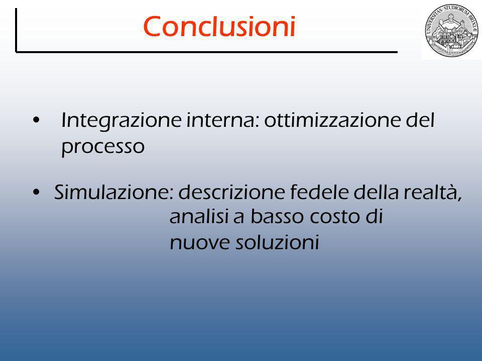 Conclusioni Integrazione interna: ottimizzazione del processo Simulazione: descrizione fedele della realtà, analisi a basso costo di nuove soluzioni