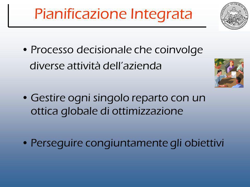 Pianificazione Integrata Processo decisionale che coinvolge diverse attività dell'azienda Gestire ogni singolo reparto con un ottica globale di ottimizzazione Perseguire congiuntamente gli obiettivi