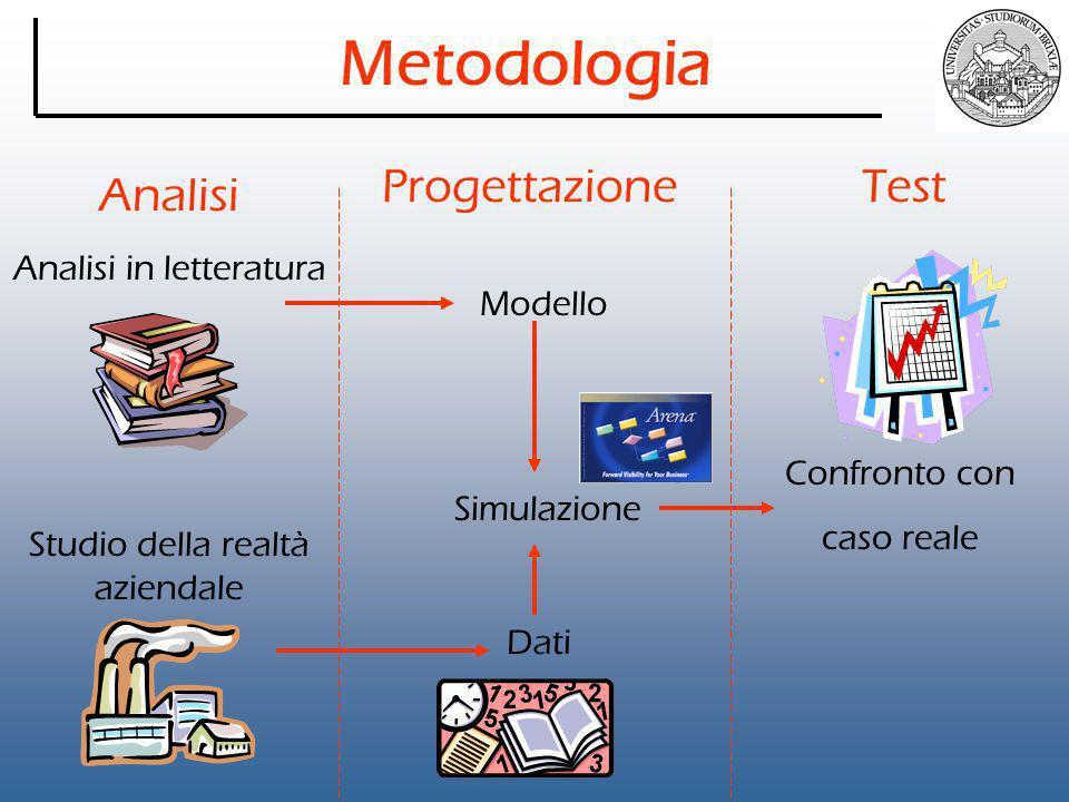 Metodologia Analisi ProgettazioneTest Analisi in letteratura Studio della realtà aziendale Modello Dati Simulazione Confronto con caso reale