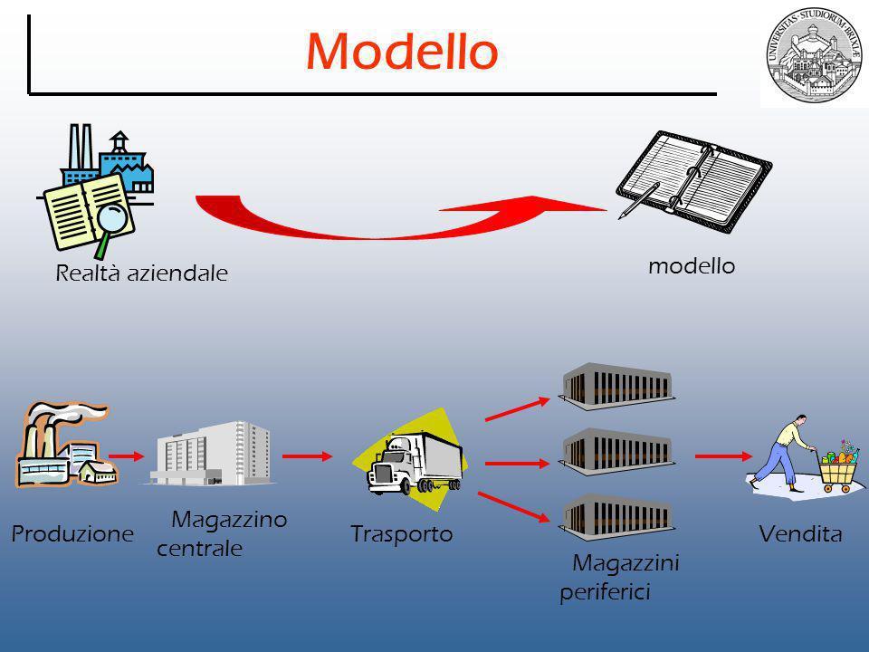Modello Realtà aziendale modello Produzione Magazzino centrale Trasporto Magazzini periferici Vendita
