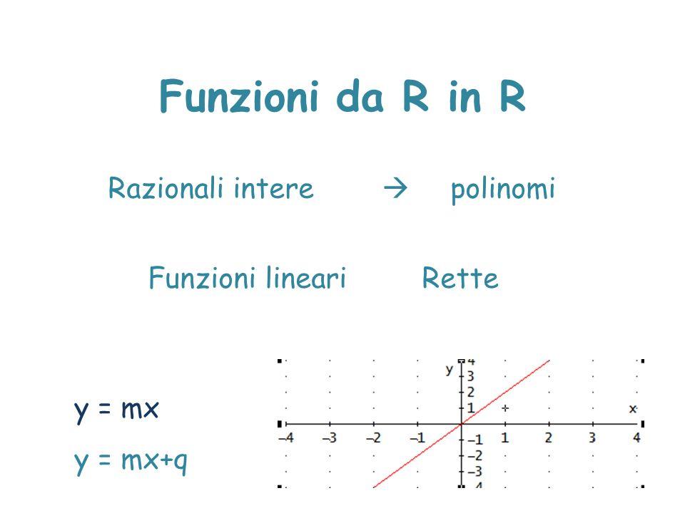 Funzioni da R in R Razionali intere  polinomi Funzioni lineariRette y = mx y = mx+q