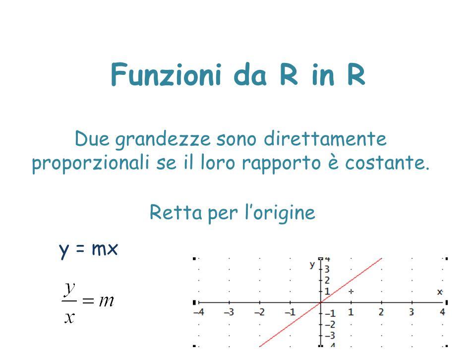 Funzioni da R in R Due grandezze sono direttamente proporzionali se il loro rapporto è costante. Retta per l'origine y = mx